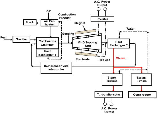 Modelling of a combustible ionised gas in thermal power