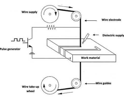 investigation of material removal rate and surface roughness during rh sciencedirect com Wire EDM Vise Wire EDM Machine