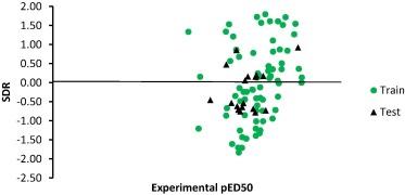 Quantum chemical descriptors in the QSAR studies of compounds active