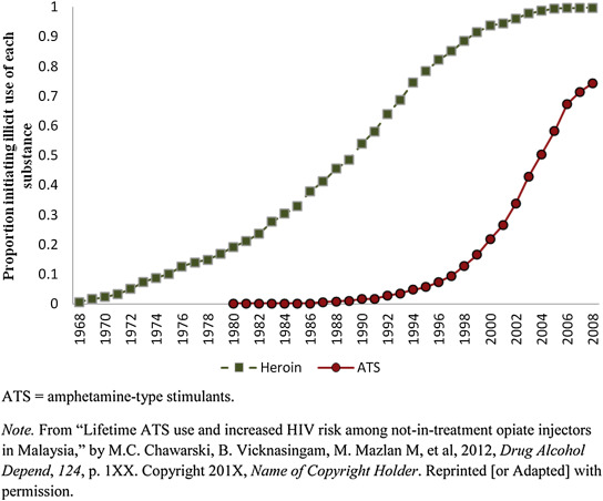 Substance abuse and the HIV situation in Malaysia - ScienceDirect