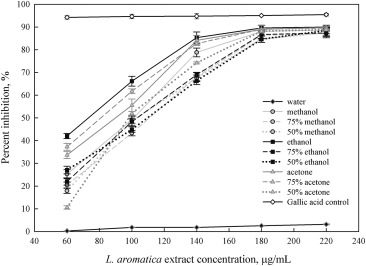 Effect of extraction solvent on total phenol content, total