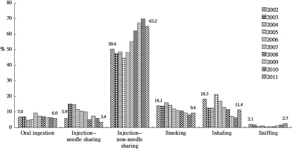 Analysis of drug abuse data reported by medical institutions