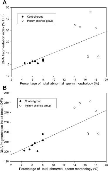 Percentage of abnormal sperm