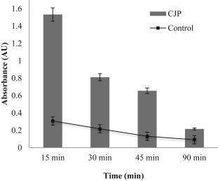 Antibiofilm activity of cashew juice pulp against