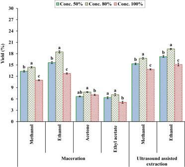 Extraction And Quantification Of Polyphenols From Kinnow Citrus Reticulate L Peel Using Ultrasound And Maceration Techniques Sciencedirect