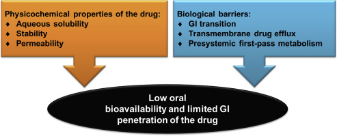 Recent advances in oral delivery of drugs and bioactive natural