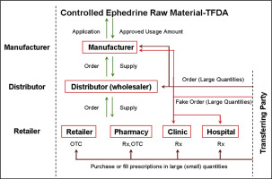 Regulatory analysis on the medical use of ephedrine-related