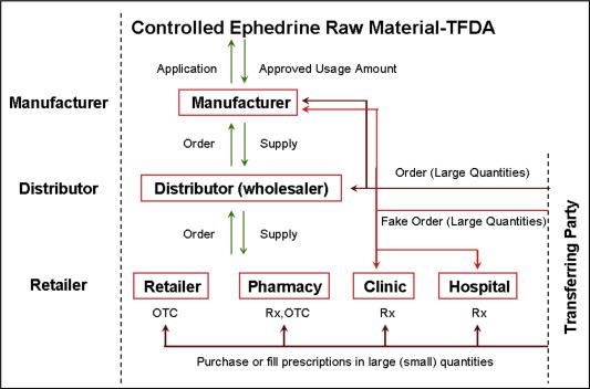 Regulatory analysis on the medical use of ephedrine-related