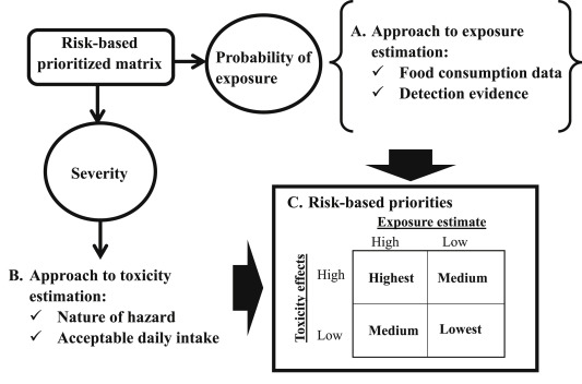 Prioritization of pesticides in crops with a semi