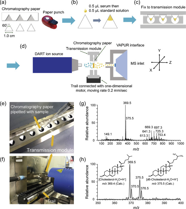 Analytical methods for cholesterol quantification - ScienceDirect