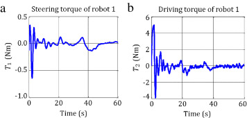 Control of car-like (wheeled) multi robots for following and