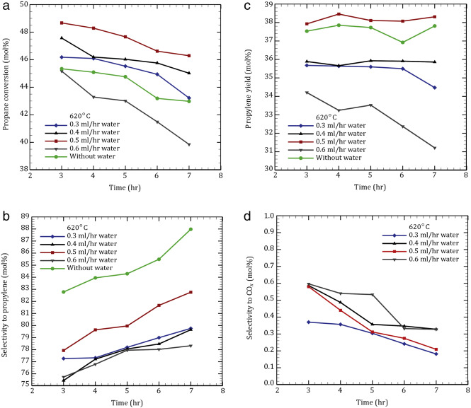 The effect of oxygenate additives on the performance of ptsn effects of water on propane dehydrogenation over industrial ptsn al2o3 catalyst reaction conditions whsv 2 h1 ccuart Gallery