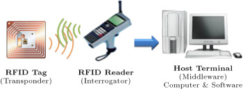Influence of RFID technology on automated management of