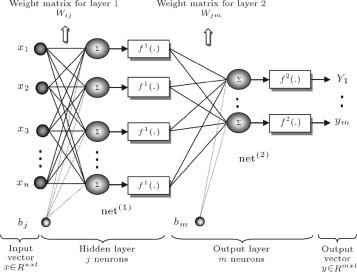 Wavelet neural network model for reservoir inflow prediction
