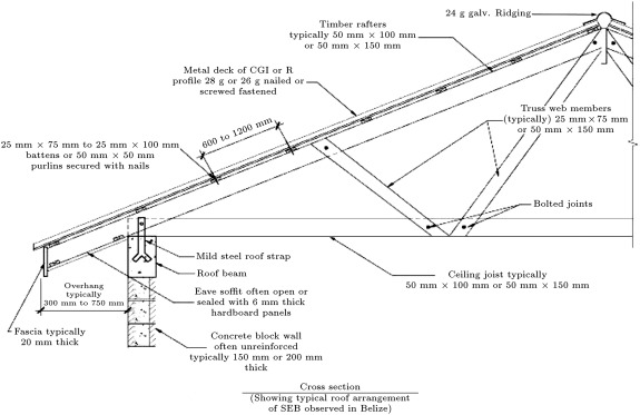 Performance of various semi-engineered roof deck systems under high ...