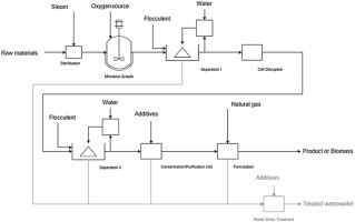 generic flowsheet model for early inventory estimates of industrialdownload full size image