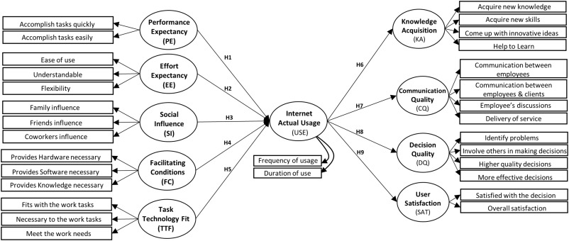 Antecedents and outcomes of internet usage within organisations in