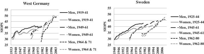 Gender inequalities in occupational prestige across the