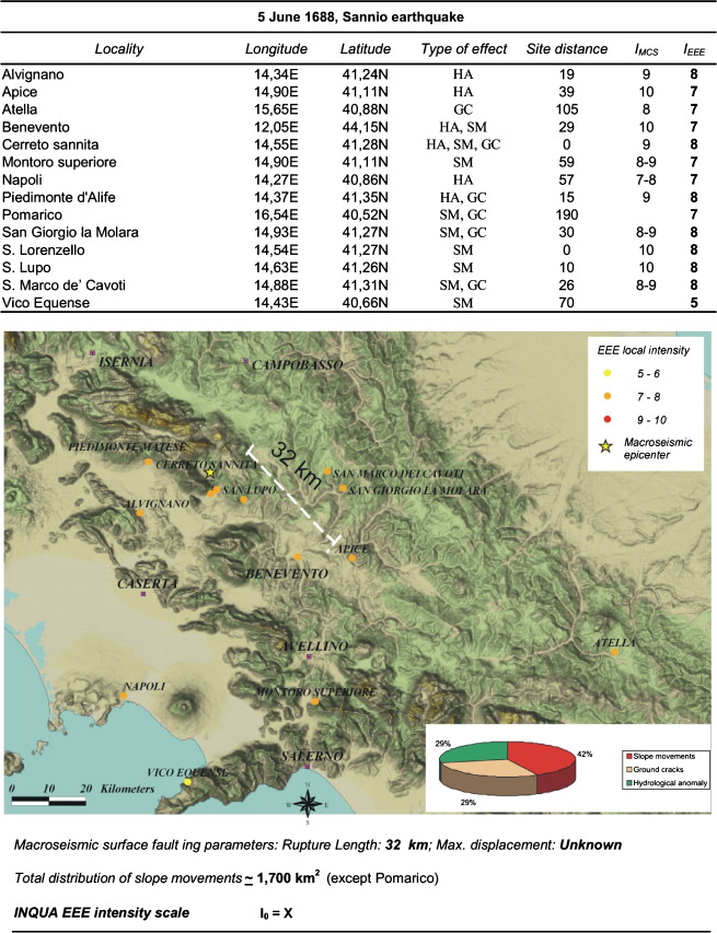 05.06.1688 Sannio earthquake: EEE intensity distribution.14 localities have  been affected by slope movements (42%), ground cracks (29%), ...