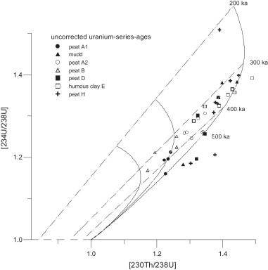 Uranium-series dating of peat from central and northern europe