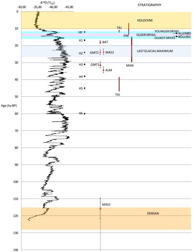 Loess And Soils In The Eastern Ebro Basin Sciencedirect