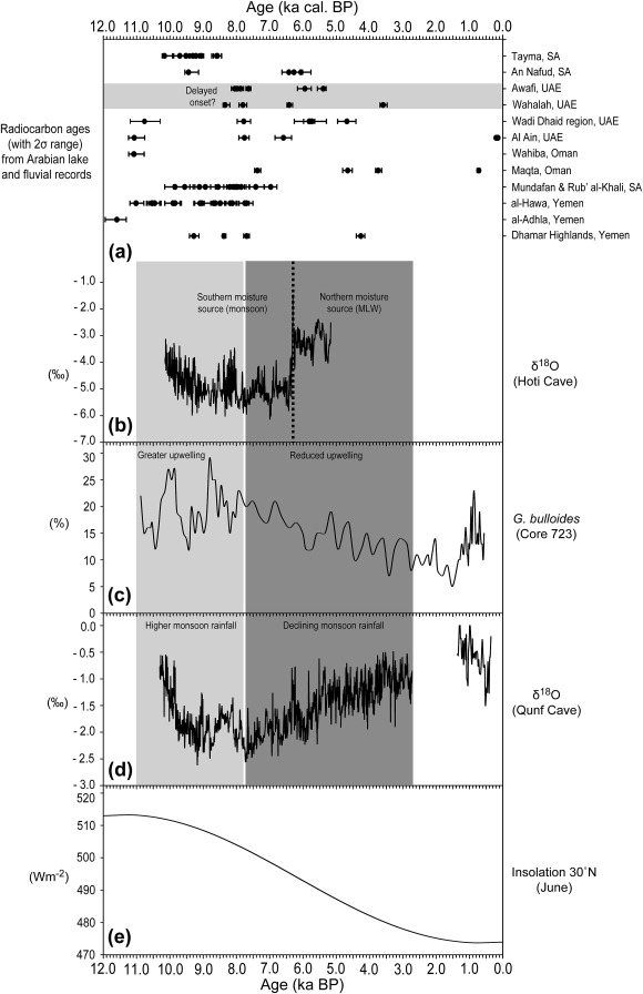 A multi-proxy analysis of the Holocene humid phase from the