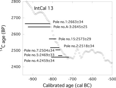Radiometric dating holocene samples