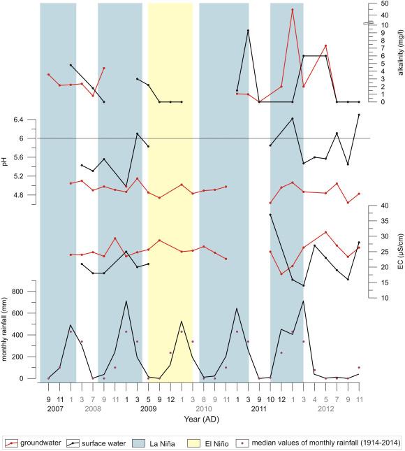 Holocene diatom records of wetland development near Weipa