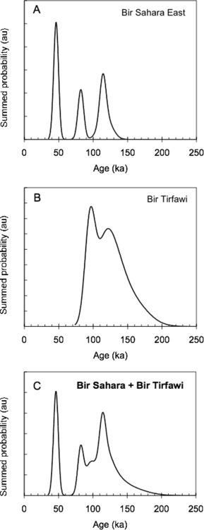 A revised chronology for Pleistocene paleolakes and Middle Stone Age