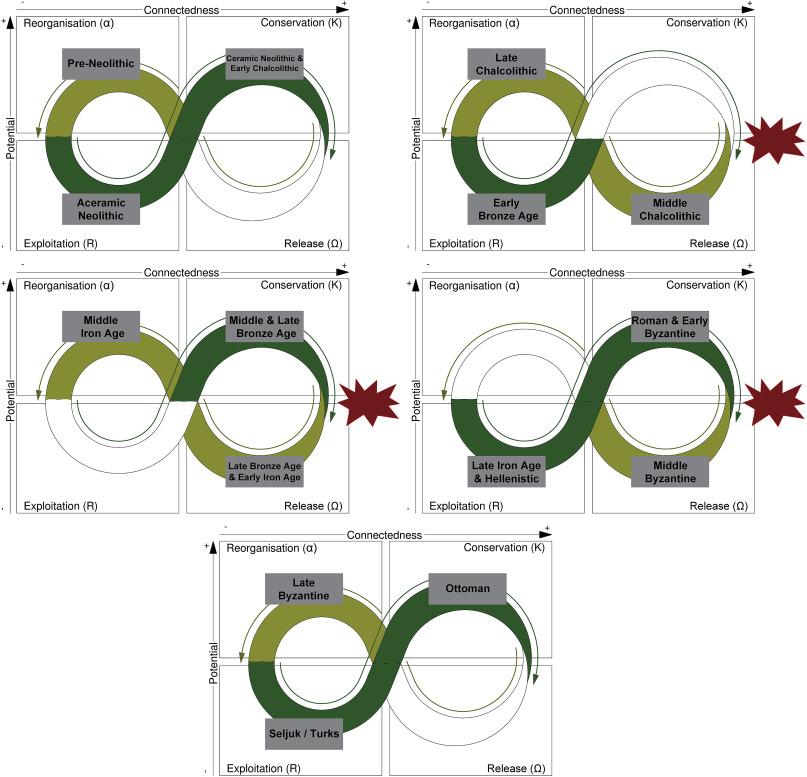 Long-term socio-environmental dynamics and adaptive cycles in