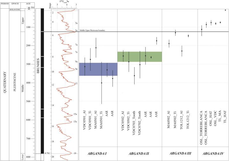 Esr Dating Of Middle Pleistocene Archaeo Paleontological