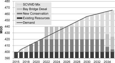 7481667e27 Cost-Effective Water-Energy Nexus: A California Case Study ...