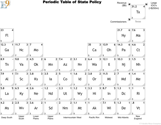 The periodic table of the electric utility landscape a series of periodic table of state policy urtaz Choice Image