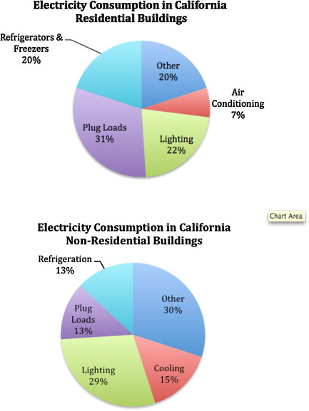 Californias building electricity consumption note cpuc california ee strategic plan research and technology action plan 2012 2015 p 4 2