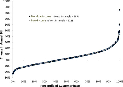 The distributional impacts of residential demand charges