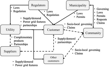 Microgrid Reference Methodology for Understanding Utility