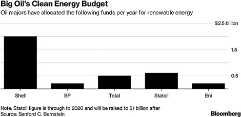 Contours of the energy transition: Investment by international oil