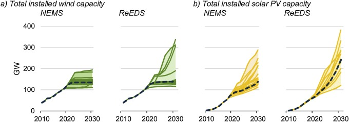 Wind and solar PV deployment after tax credits expire: A view from