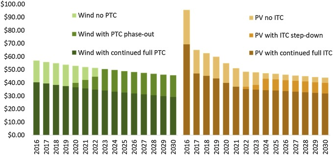 Wind and solar PV deployment after tax credits expire: A