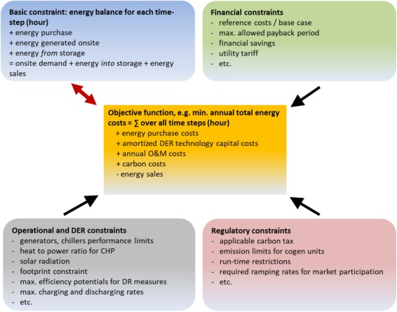 Planning and implementation of bankable microgrids