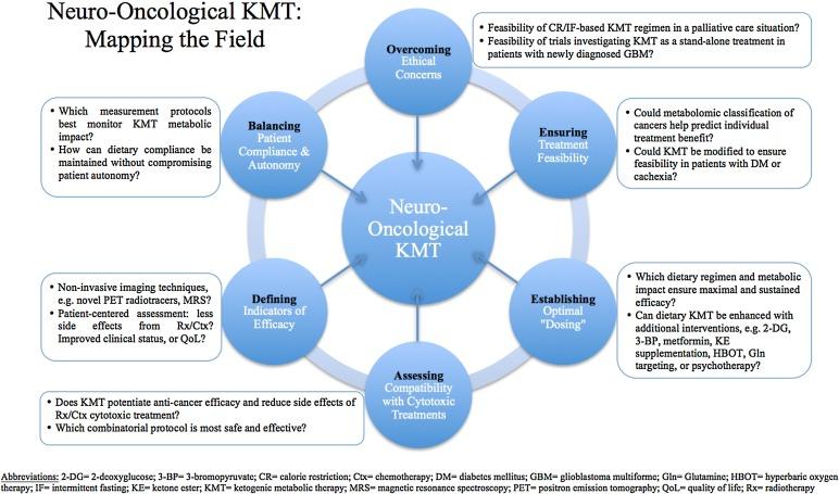 diabetes de emedicina glioblastoma multiforme