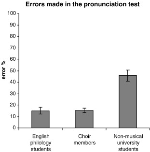 Foreign language pronunciation skills and musical aptitude