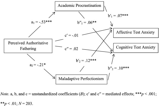Academic Anxiety How Perfectionism And >> Mediating Perceived Parenting Styles Test Anxiety