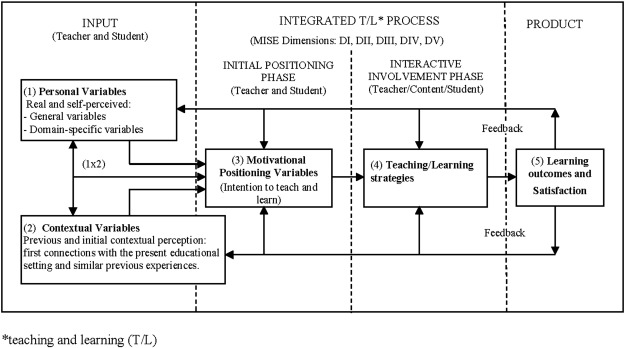 Personal variables, motivation and avoidance learning