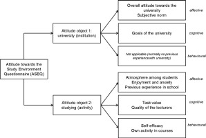 Developing and validating a questionnaire