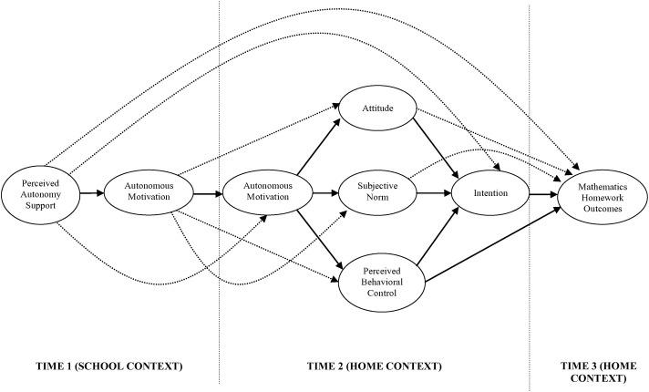 model a trans diagram applying the integrated trans contextual model to mathematics  trans contextual model to mathematics