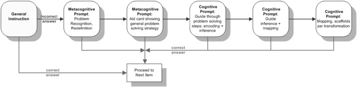 Dynamic testing: Assessing cognitive potential of children with