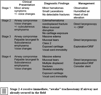 Management Of Laryngeal Trauma Sciencedirect