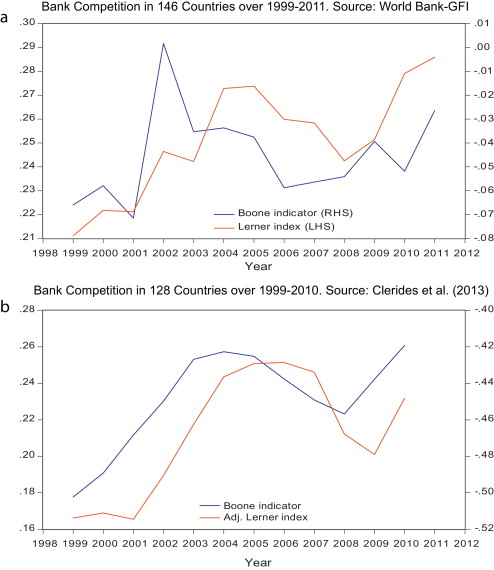 italy assessing competition and efficiency in the banking system fund international monetary
