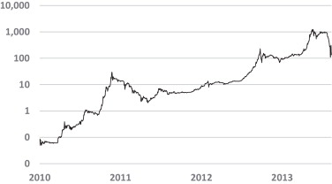Historic USD Price At MtGox On Logarithmic Scale